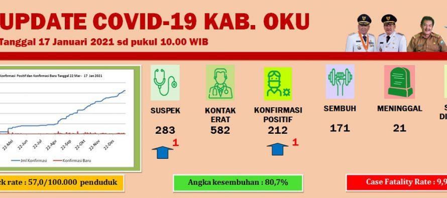 Update Covid-19 Kab.OKU, Per 17 Januari 2021