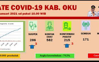 Update Covid-19 Kab.OKU, Per 18 Januari 2021
